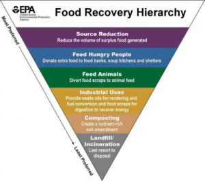 Food recovery hierarchy chart.